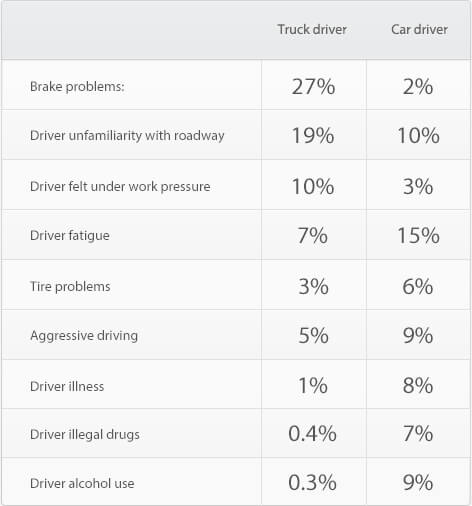 Percentages LTCCS car-truck crashes utech news