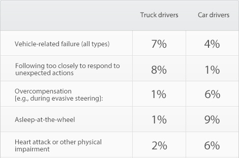 Comparisons of the Drivers error during a crash utech news